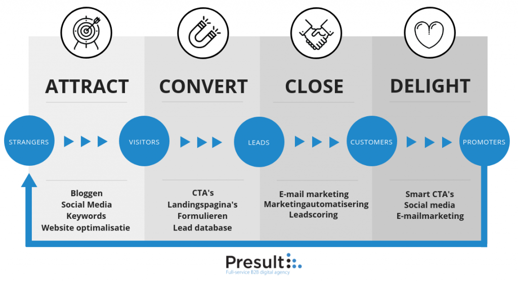 4 fasen van b2b inbound marketing