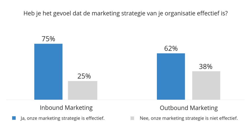 effectiviteit b2b Inbound Marketing